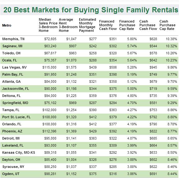 20_best_markets