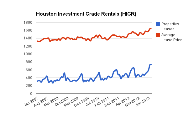 Houston Investment Grade Rentals Chart