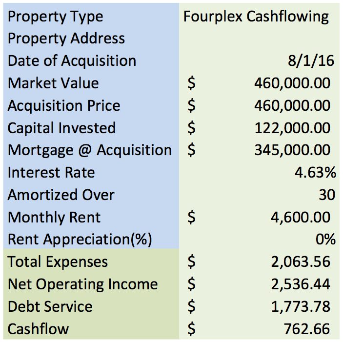 Case Study Investment numbers
