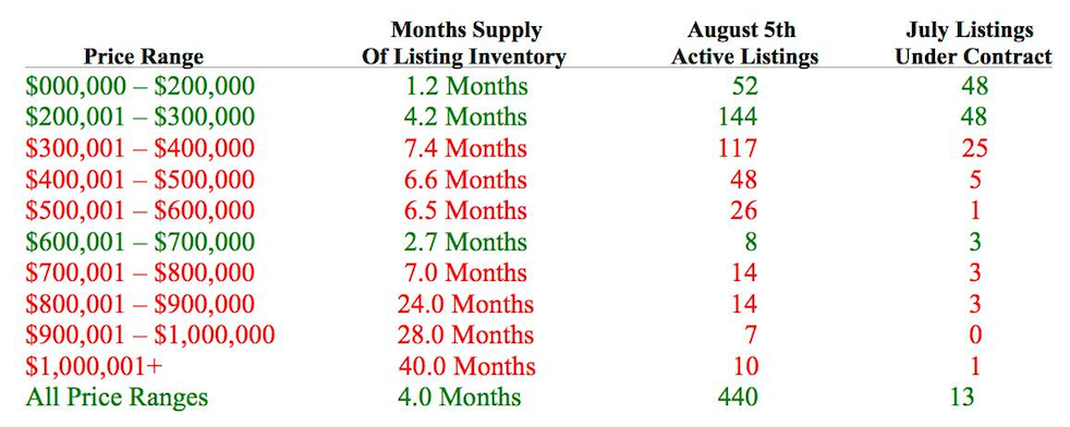 Months of Inventory by price segment